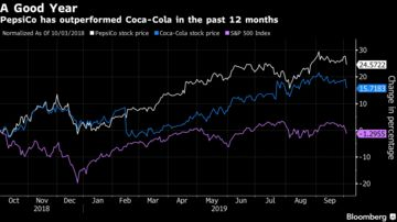 Pepsi (PEP) Results: Company Says Consumers Are Willing to