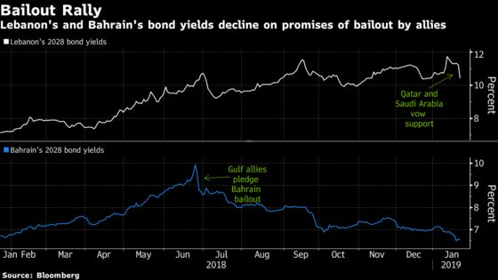 Saudi Arabia Doesn't Need to Go All In to Spur a Record Bond Rally