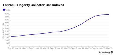 Average cost of vintage Ferraris