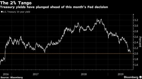 Treasury yields have plunged ahead of this month's Fed decision