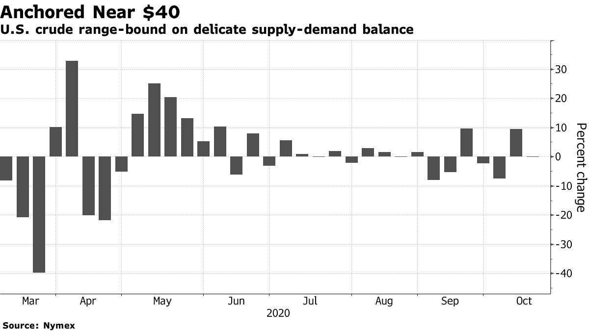 U.S. crude range-bound on delicate supply-demand balance
