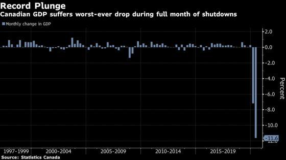 Canada's Economy Shrank Almost 12% in Historic April Contraction