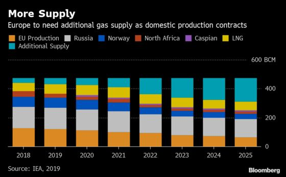 Europe Bailed Out by Cheap LNG