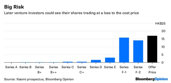 Millions ofXiaomi Shares May Be Underwater From Day One