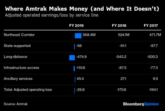No, Amtrak Isn't About to Turn a Profit
