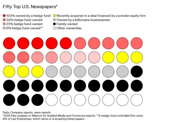 Wall Street Has Plans for Newspapers, and They Aren't Pretty