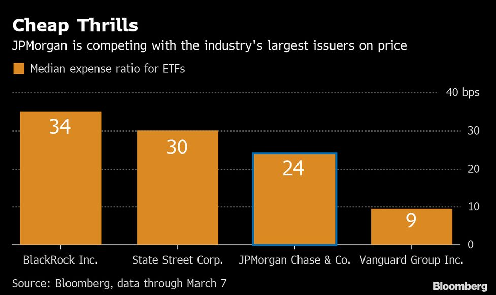 JPMorgan Steps Closer to Zero Fees With Cheapest-Ever Stock