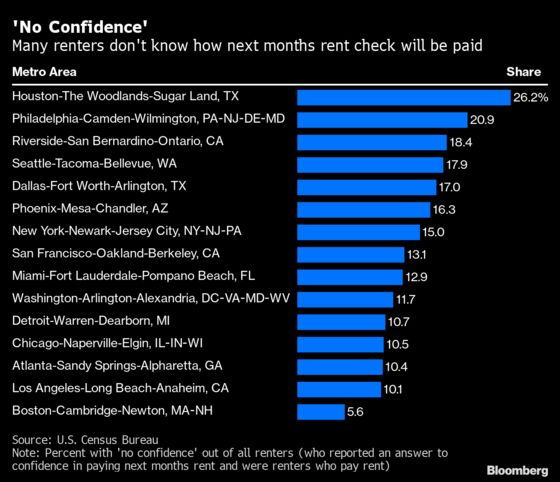 Third of U.S. Renters Have Low Confidence in Making Next Payment