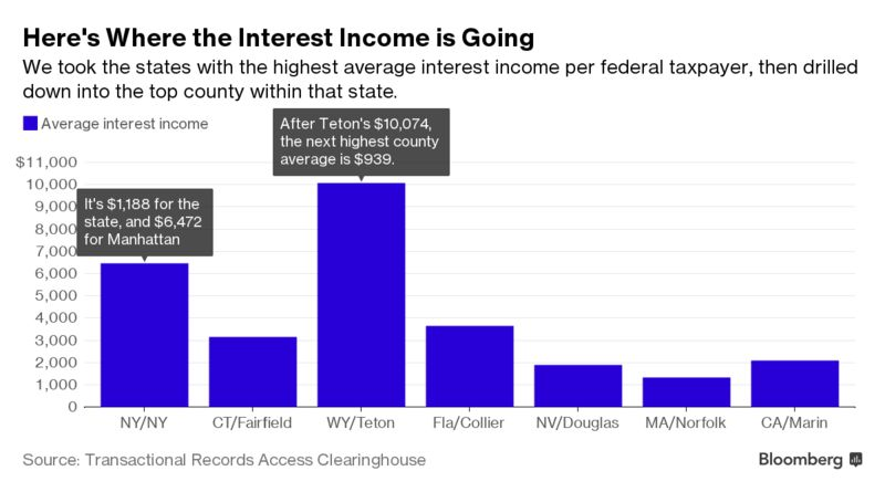 Shale Not Stock Fuels The Wealthiest US County Bloomberg - Richest county in usa
