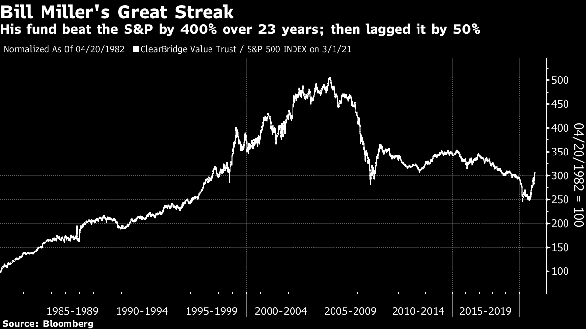 His fund beat the S&P by 400% over 23 years; then lagged it by 50%