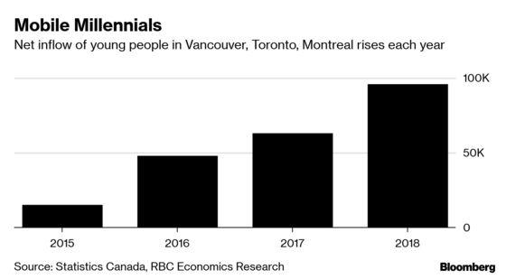Millennials Emerge as a Bulwark Against Canada Housing Bust