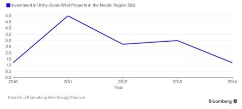 Nordic region's wind energy investment tumbles