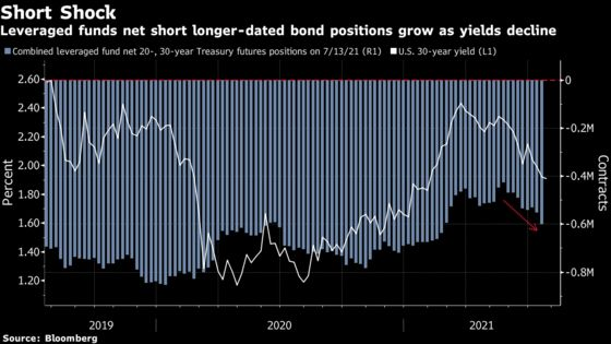 Hedge Funds Are Blindsided by Bond Rally Stumping Wall Street