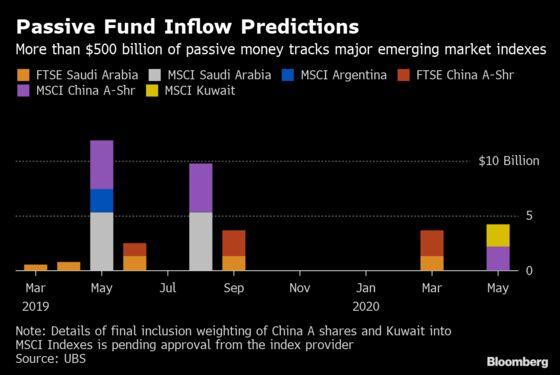 UBS Sees $121 Billion of EM Flows Amid `Seismic' Index Shifts