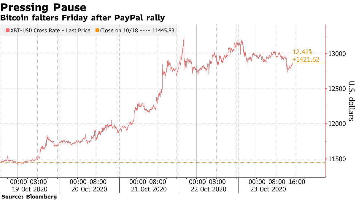 Bitcoin falters Friday after PayPal rally