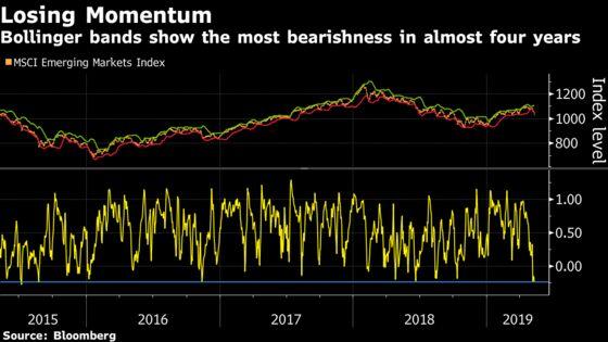Bears Take Charge as Emerging-Market Stocks Surrender Momentum