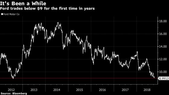 Ford Falls Below $9 for the First Time in More Than Six Years