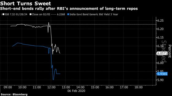 RBI's Das Adopts the Draghi Playbook of Unconventional Tools