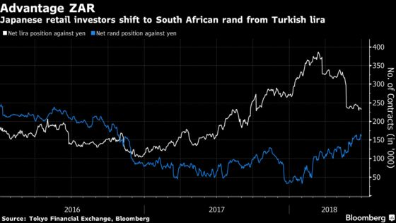 Japan's Retail Army Is Piling Into Rand While Shunning Lira