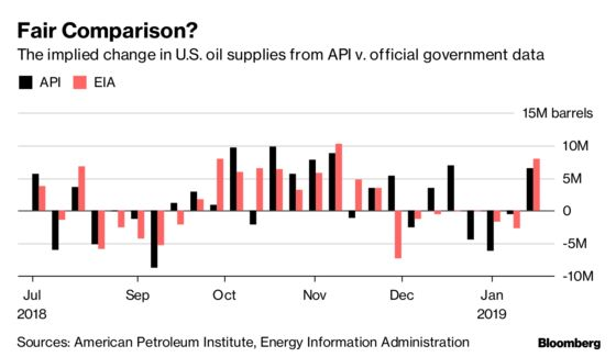 Divergent Data Can Make for a Whiplash World for Oil Traders