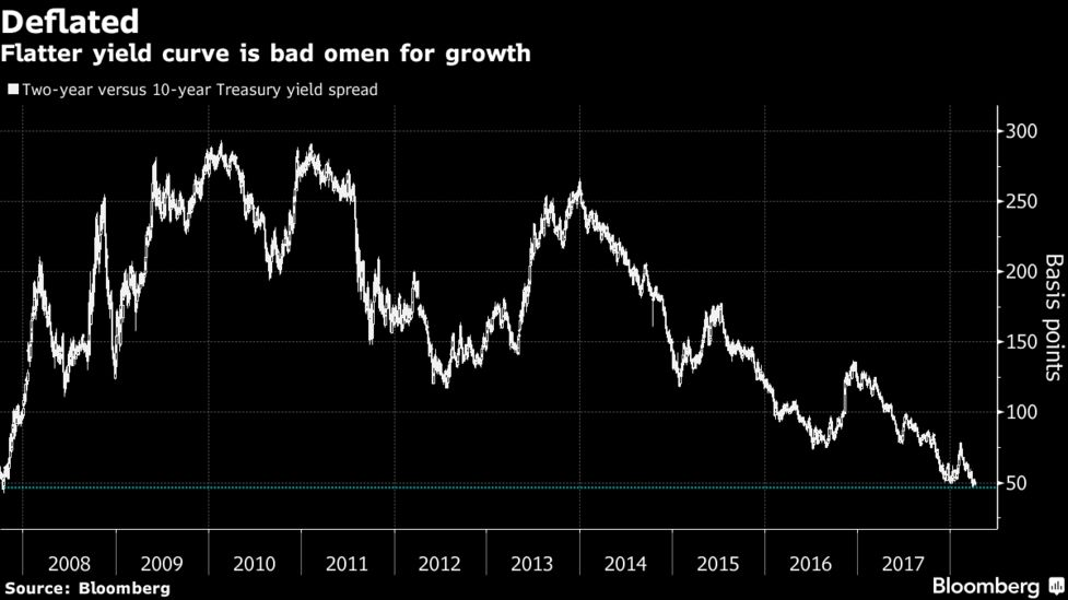 Yield-Inversion Fear Is Fanned by JPMorgan, Panned by Aviva - Bloomberg