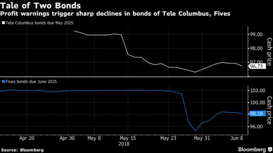 Forecast Cuts Serve as a Cautionary Tale for High-Yield Buyers