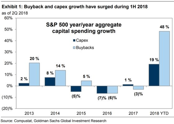 Buyback Binge That's Besting Capex Pays Off Big in U.S. Stocks