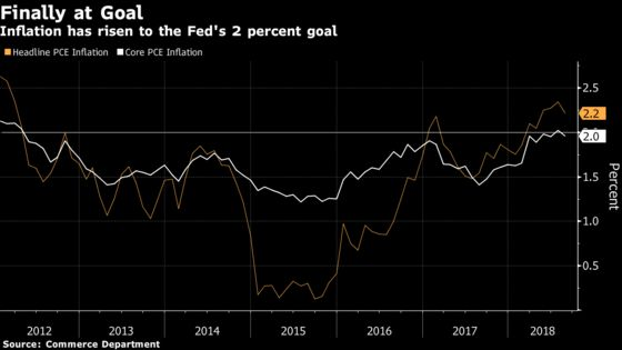 Inflation Expectations Are Still Giving the Fed a Green Light