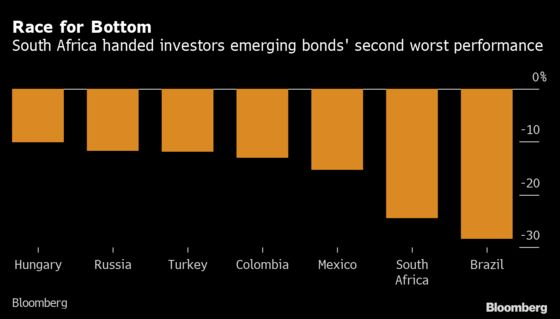 Hedge Fund That Never Loses Bets Big on South Africa