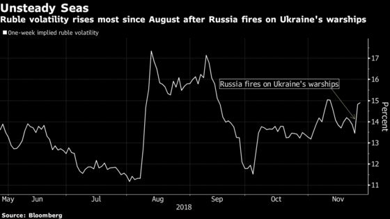 Russia Tests Crimea Fallout With Bond Sale Days After Strife