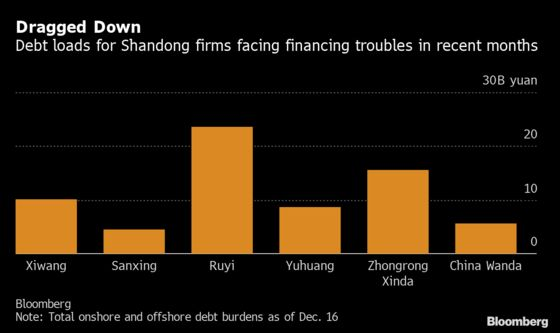 Defaults in China's Shandong Province Spook Investors