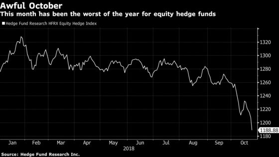 Stock Hedge Funds Slump Harder Than Market in October Reversal