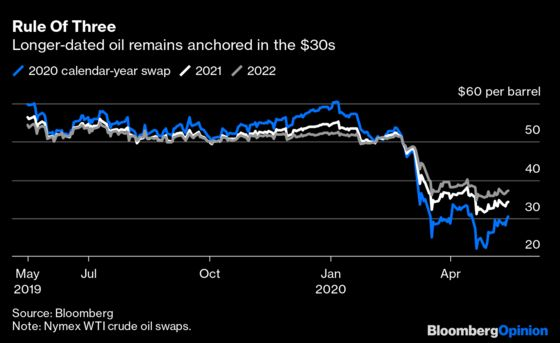 Flat Oil Futures Should Keep Frackers Quiet