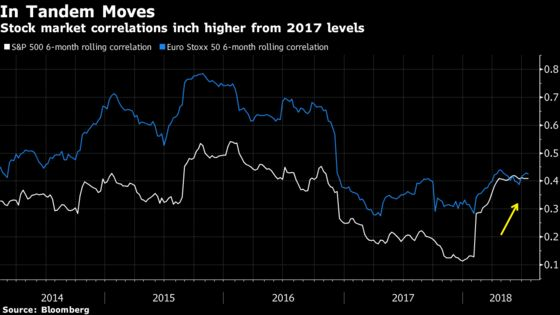 Hedge Funds Go Defensive, Mutuals Dump Stocks. And It's All Good