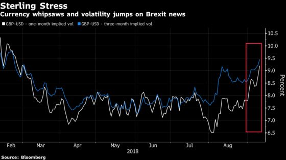 Pound Volatility Spikes as Traders Grapple With Brexit Headlines