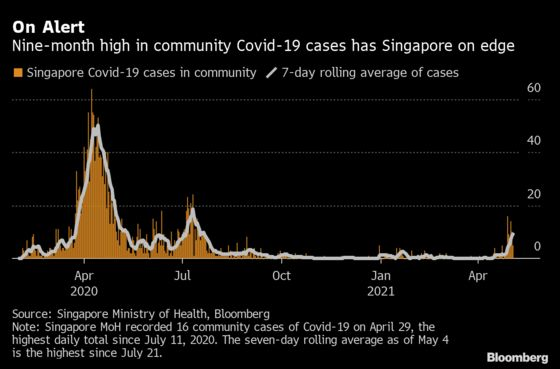Singapore Tightens Virus Rules in India Variant Cluster Fallout