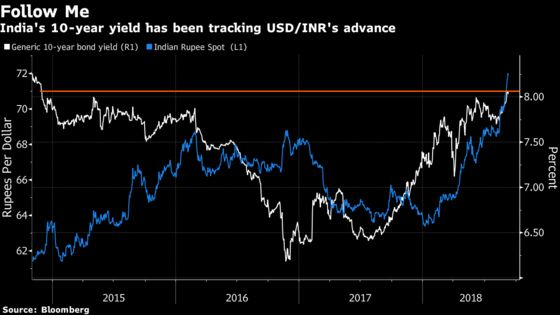 Inflation Dip in India May Be Mirage for Embattled Bond Traders
