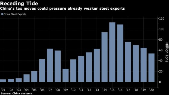 Steel Smashes Records as China Intensifies Emissions Crackdown
