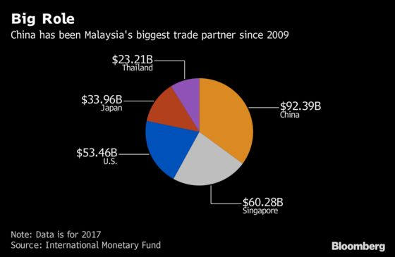 Malaysia's Problem: How to Cut a Better Economic Deal With China