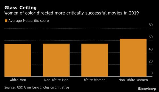 Women Directed 11% of Major Films in 2019, Reaching Record High