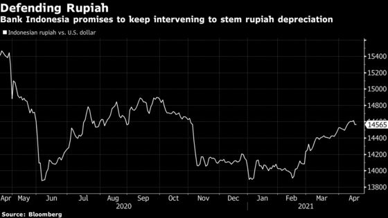 Indonesia Seen on Hold as Rupiah Depreciates: Decision Guide
