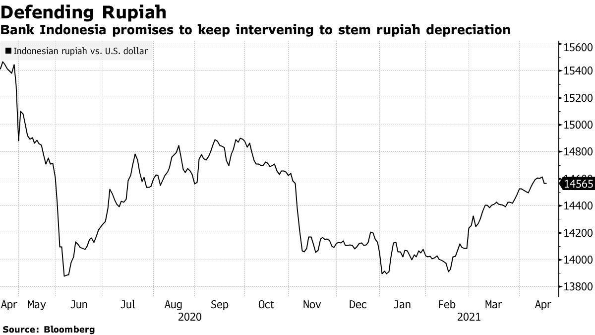 Bank Indonesia berjanji turun tangan untuk mencegah depresiasi rupee