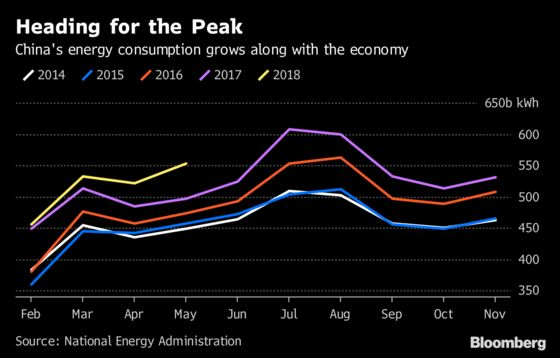 China Braces for a Summer Power Crunch