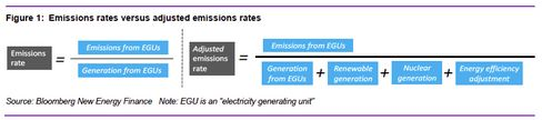 As long as the ratio of emissions to power generation remains in check, states can increase their CO2.