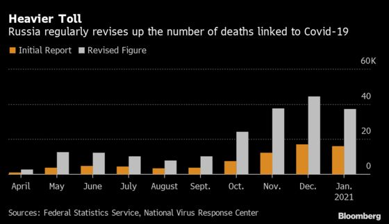 Russia Covid-19 Deaths Pass 200,000 as Epidemic's Toll Grows