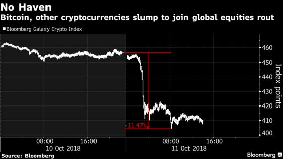 Bitcoin Tumbles as Cryptocurrencies Join Global Equities Selloff
