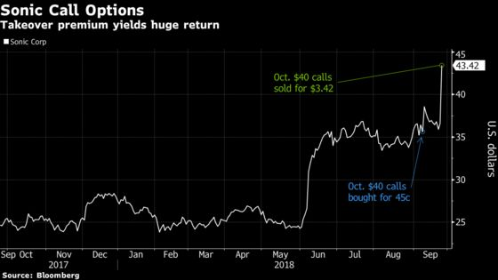Sonic Takeover Yields a 660% Profit for Options Investor