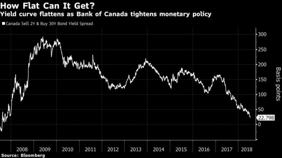 Poloz Unruffled by Flat Yield Curve He Says Is Driven by Demand