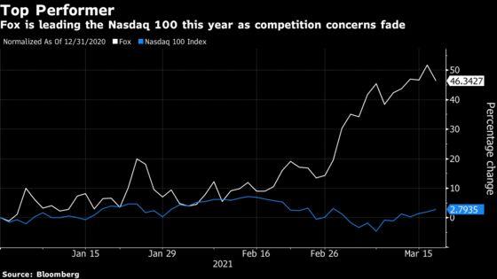 Fox Leads Nasdaq 100 as Threat of Trump-Backed Rival Fades
