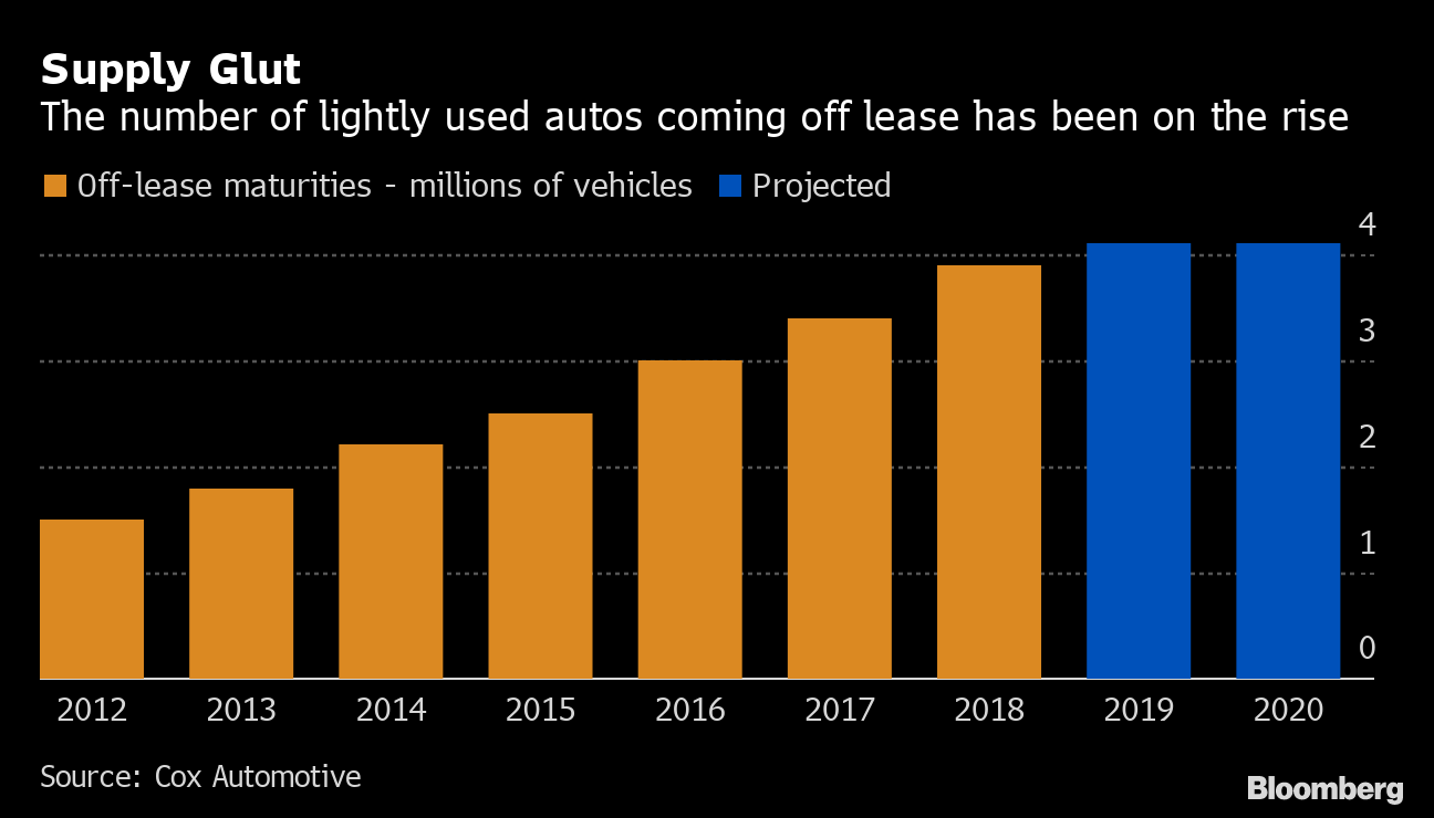 Used Car Price Tumble Spells Trouble For The U S Auto Market